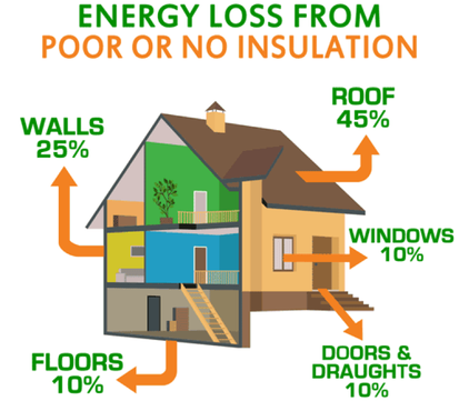Energy loss from poor Spray Foam Insulation Wilmington, NC
